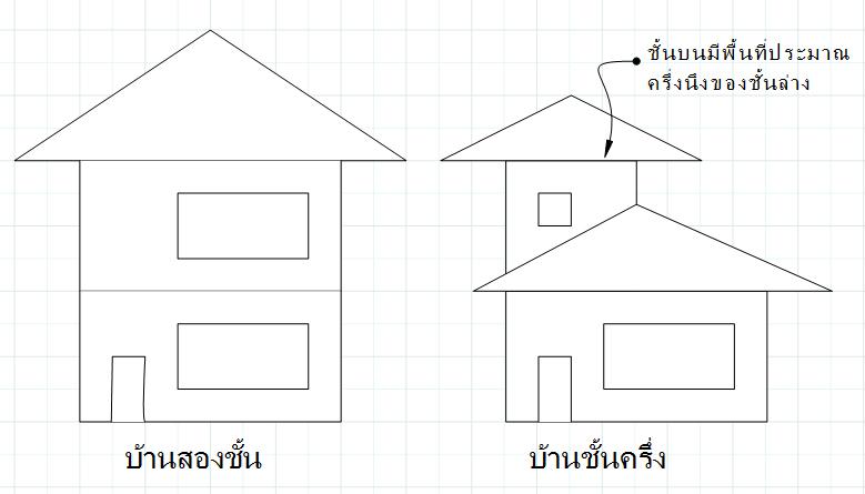 จุดเด่นจุดด้อยของบ้านแต่ละประเภท